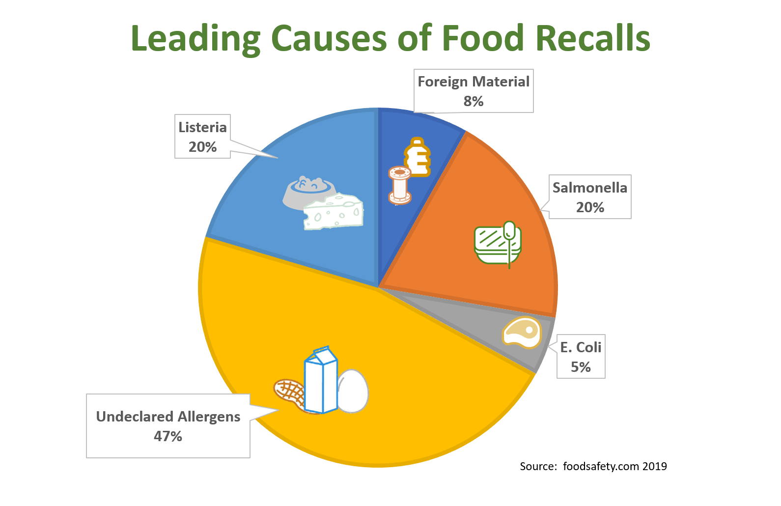 Food Recall Causes