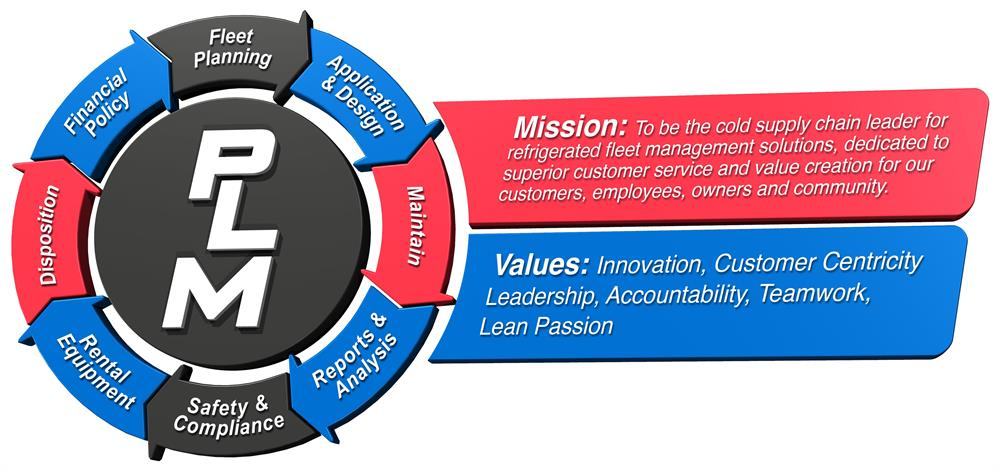 PLM's Mission Statement and Values